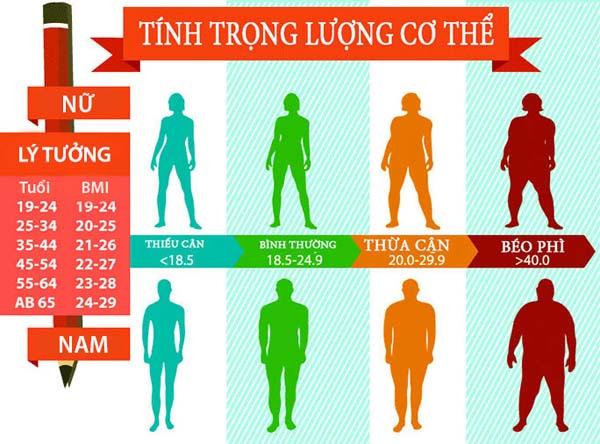 Chỉ số BMI giúp bạn xác định trọng lượng cơ thể.