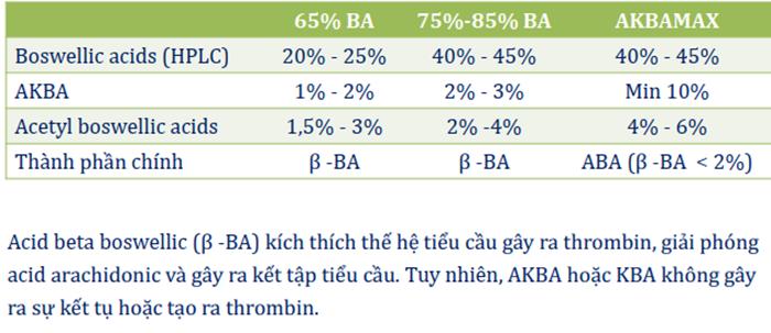 bảng so sánh akba max