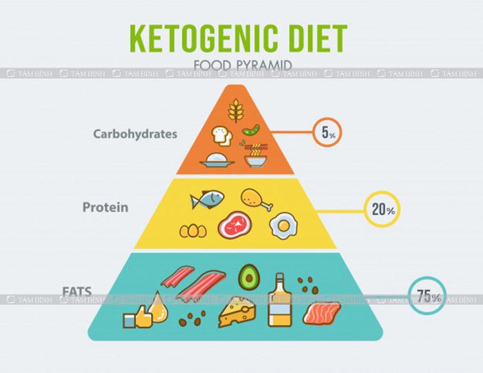chế độ ăn giảm cân keto