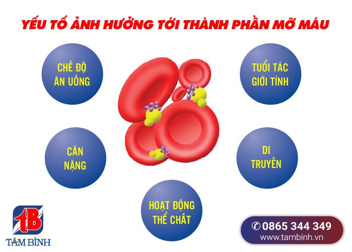 yếu tố ảnh hưởng thành phần mỡ máu